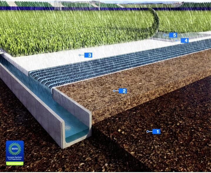 Система для укладки искуственной травы на футбольном поле в соответствии с нормами ФИФА