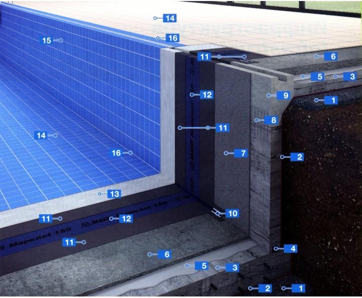 Система для гидроизоляции и укладки керамической плитки в новых плавательных бассейнах