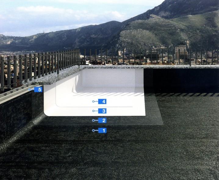 Система для ремонта битумной гидроизоляции старых плоских кровель с помощью мембраны с высоким солнечным отражением