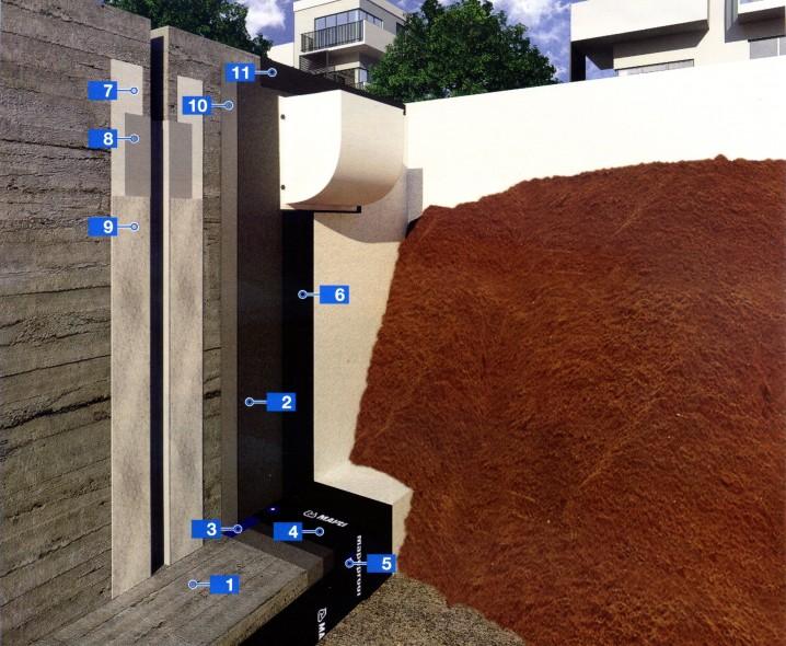 Гидроизоляция подземных конструкций с помощью бентонитовой и цементной систем