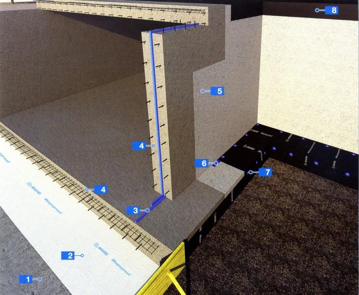 Гидроизоляция новых железобетонных конструкций на уровне грунтовых вод при выемке грунта экскаватором
