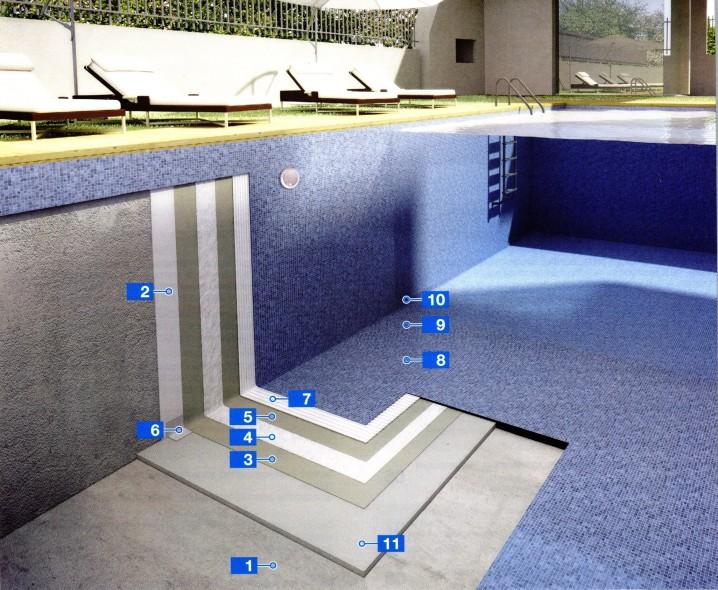 Система гидроизоляции и укладка стекломозаики в плавательных бассейнах
