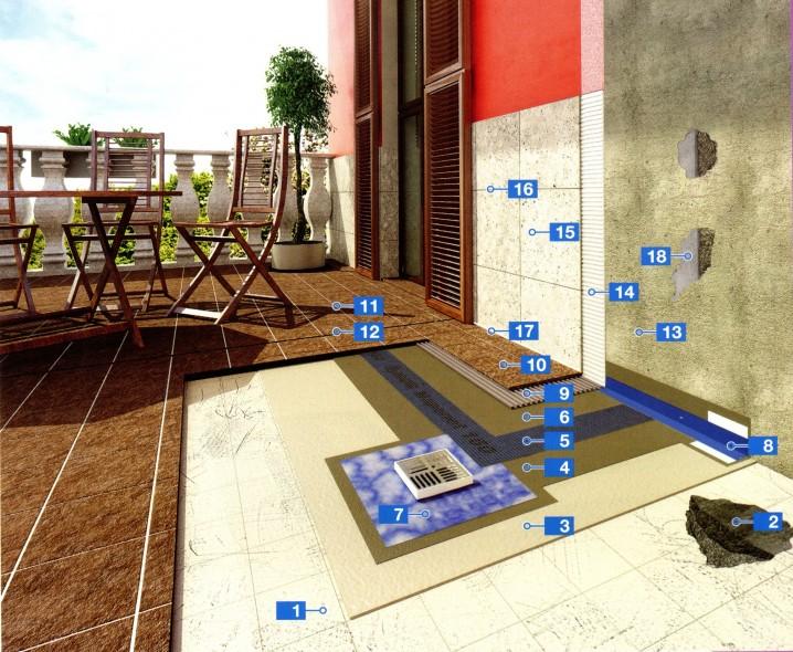 Системы для гидроизоляции и укладки керамической плитки на существующие напольные покрытия на террасах и плоских кровлях