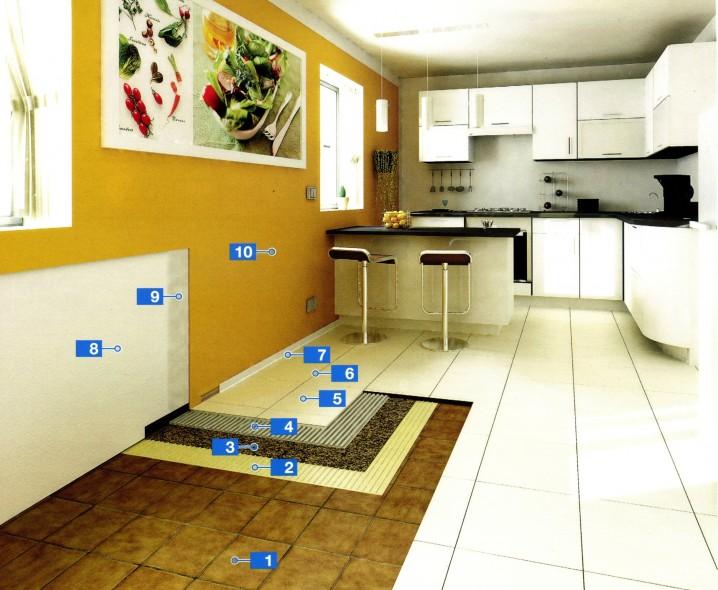 Быстрая система для облицовки старых напольных покрытий со звукоизоляцией, находящейся непосредственно под облицовкой
